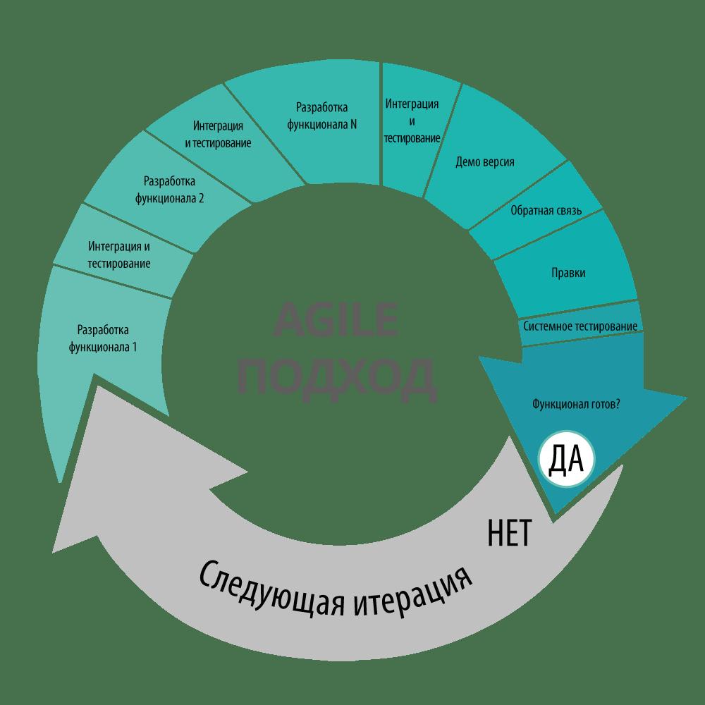 Перенос принципов  командной роботы Agile из ИТ в работу класса.